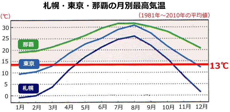 札幌・東京・那覇最高気温